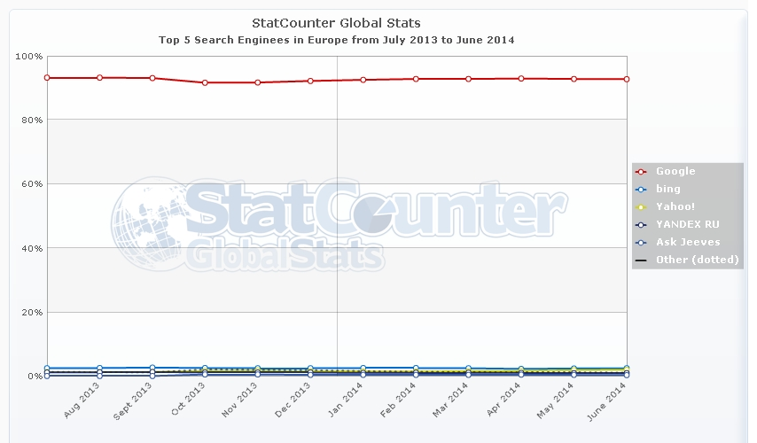 StatCounter-search_engine-eu-monthly-201307-201406