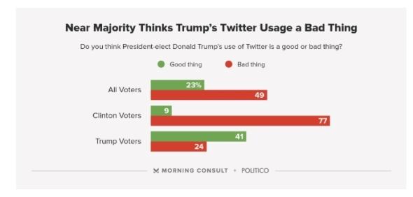 trump_twitter_poll