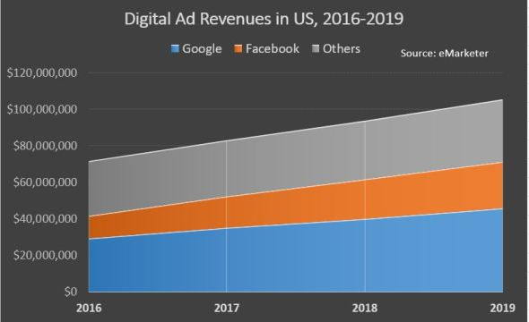 digital_ad_rev
