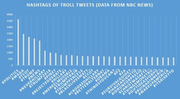 revised_hashtags_of_troll_tweets
