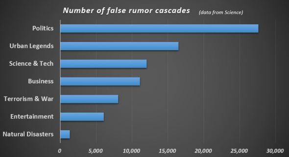 rumor_topics