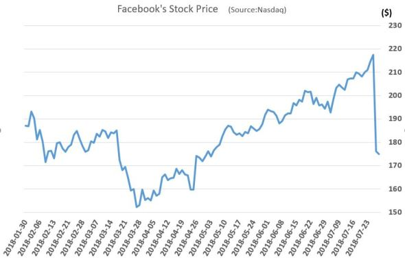 fb_stock_price2